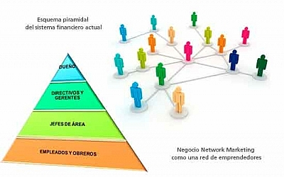Marketing Multinivel Vs Estafa Piramidal